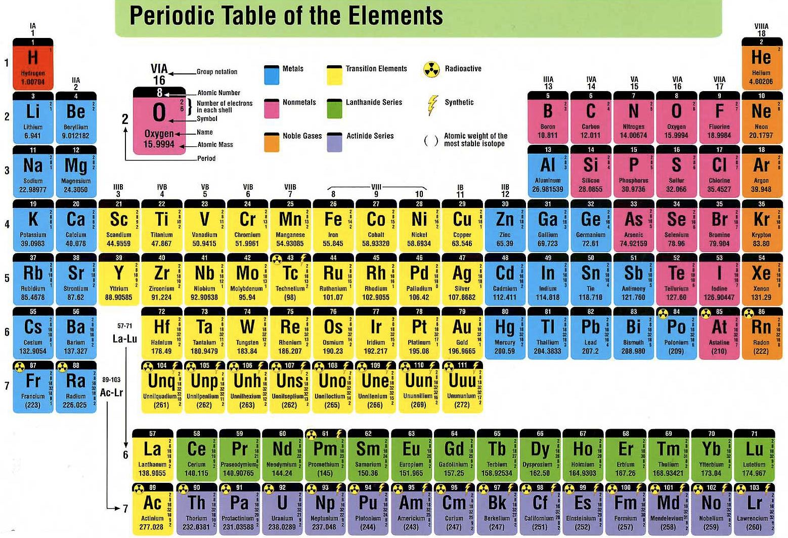 Periodic table of elements ocr periodic table periodic of table elements ocr table periodic gamestrikefo Images